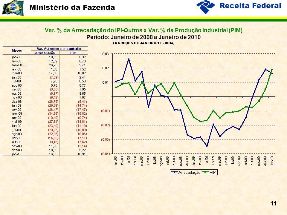 Ministério da Fazenda Receita Federal 11 Var. % da Arrecadação do IPI-Outros x Var. % da Produção Industrial (PIM) Período: Janeiro de 2008 a Janeiro