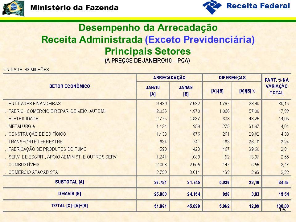 Ministério da Fazenda Receita Federal 15 Desempenho da Arrecadação Receita Administrada (Exceto Previdenciária) Principais Setores