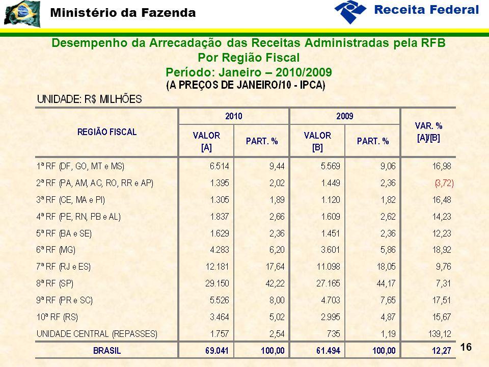 Ministério da Fazenda Receita Federal 16 Desempenho da Arrecadação das Receitas Administradas pela RFB Por Região Fiscal Período: Janeiro – 2010/2009