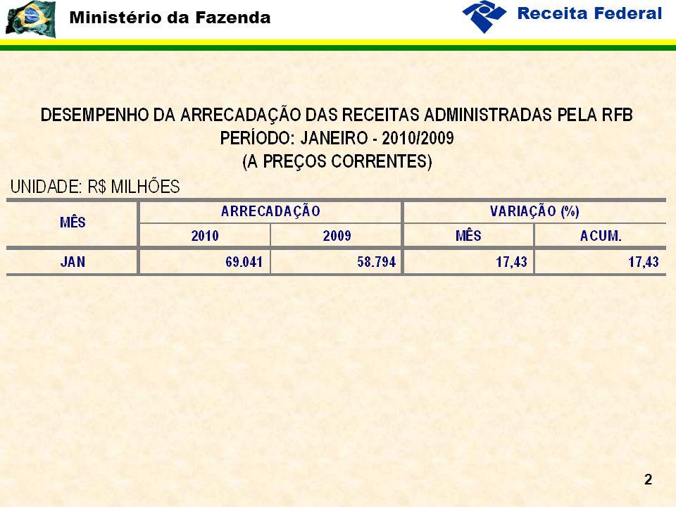 Ministério da Fazenda Receita Federal 13 Massa Salarial PME Habitual x Receita Previdenciária