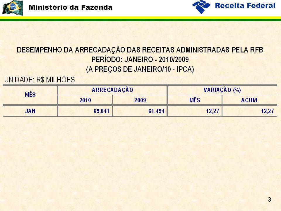 Ministério da Fazenda Receita Federal 14 Estoque de Empregos CAGED/RAIS x Receita Previdenciária