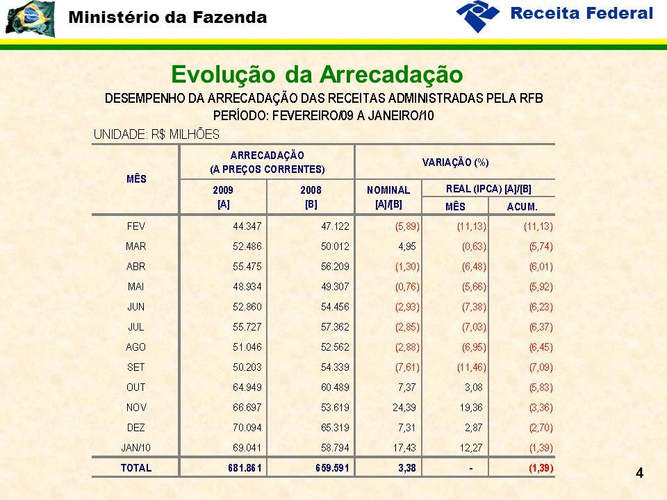 Ministério da Fazenda Receita Federal 4 Evolução da Arrecadação