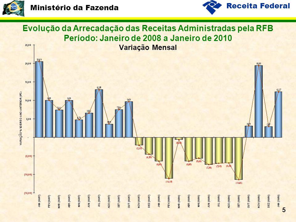 Ministério da Fazenda Receita Federal 5 Evolução da Arrecadação das Receitas Administradas pela RFB Período: Janeiro de 2008 a Janeiro de 2010 Variação Mensal