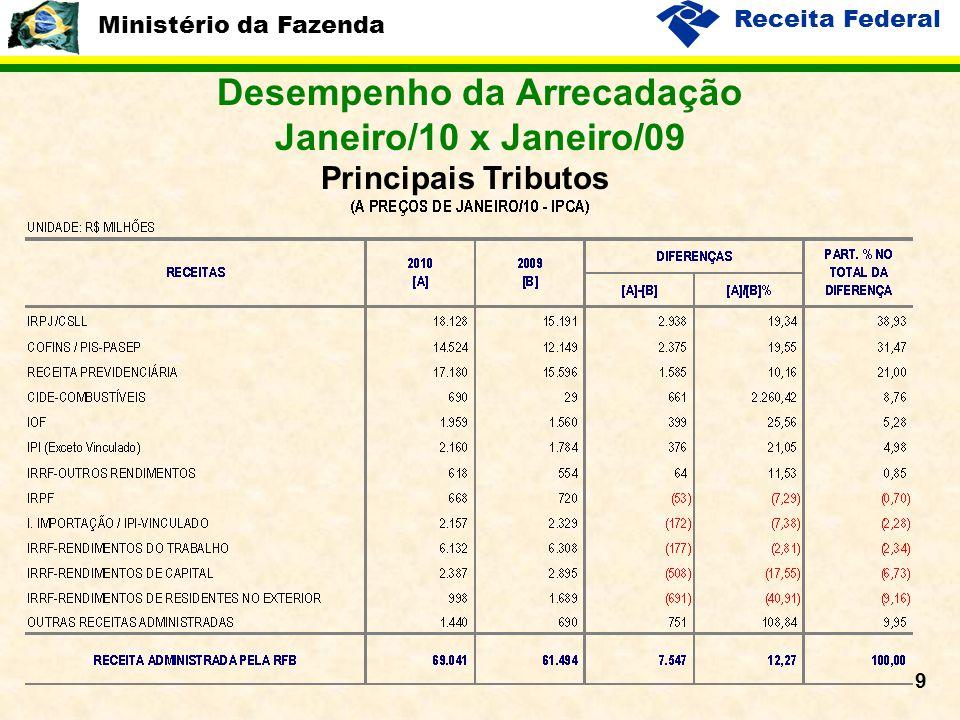 Ministério da Fazenda Receita Federal 9 Desempenho da Arrecadação Janeiro/10 x Janeiro/09 Principais Tributos