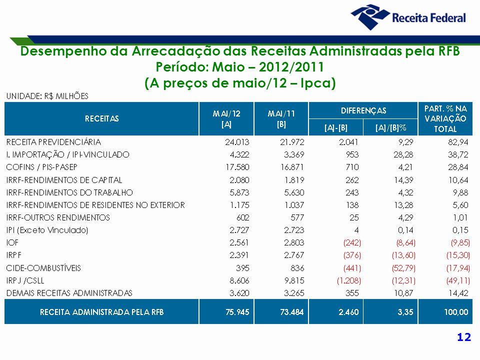 12 Desempenho da Arrecadação das Receitas Administradas pela RFB Período: Maio – 2012/2011 (A preços de maio/12 – Ipca)