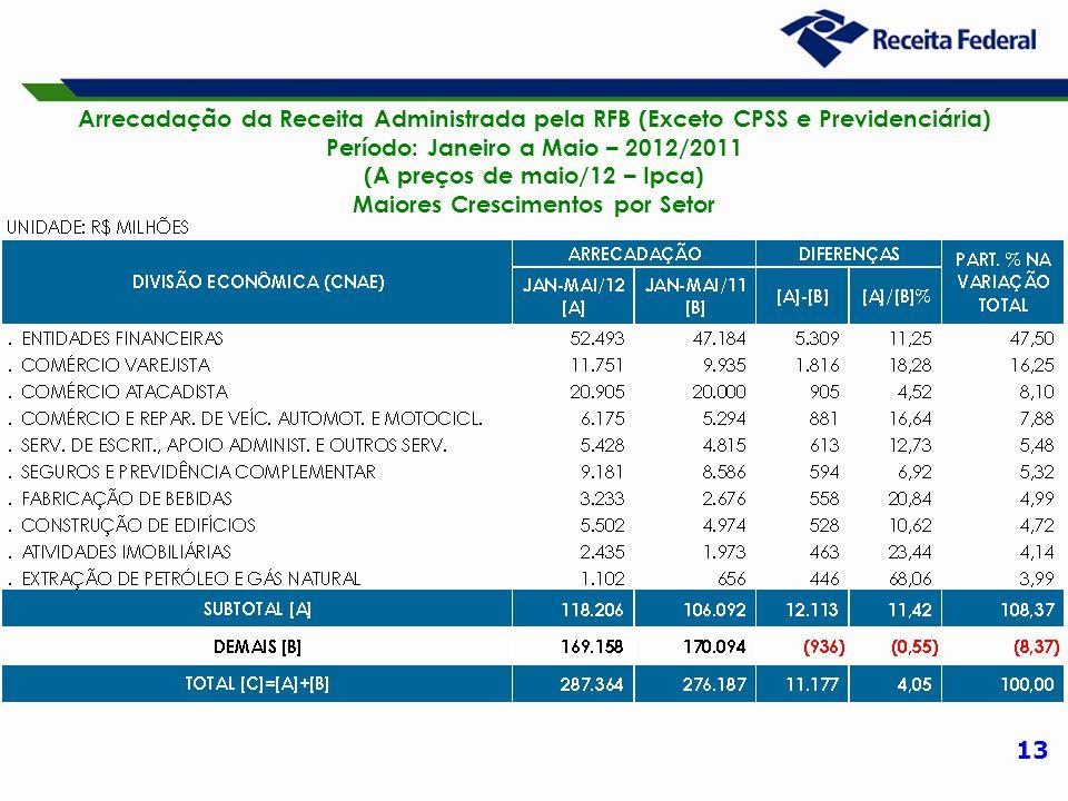 13 Arrecadação da Receita Administrada pela RFB (Exceto CPSS e Previdenciária) Período: Janeiro a Maio – 2012/2011 (A preços de maio/12 – Ipca) Maiores Crescimentos por Setor