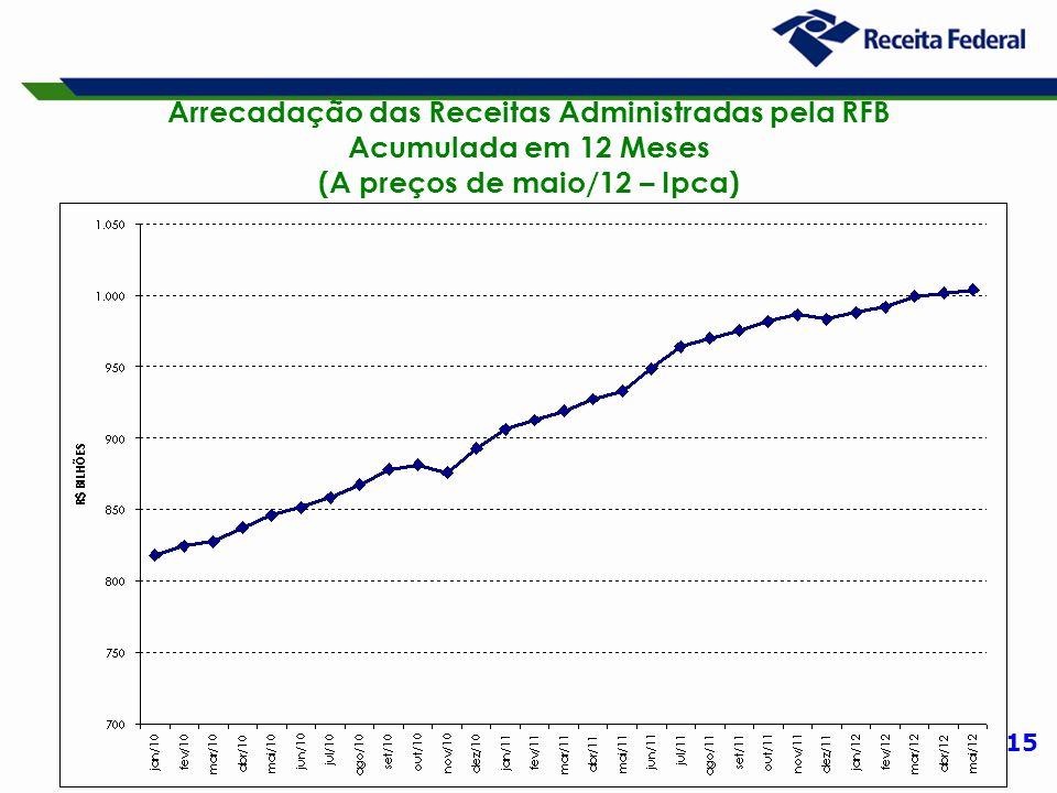 15 Arrecadação das Receitas Administradas pela RFB Acumulada em 12 Meses (A preços de maio/12 – Ipca)
