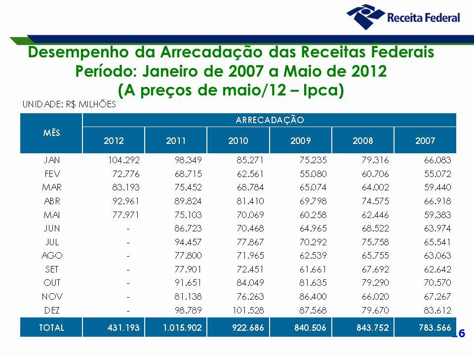 16 Desempenho da Arrecadação das Receitas Federais Período: Janeiro de 2007 a Maio de 2012 (A preços de maio/12 – Ipca)