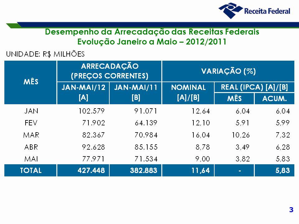 3 Desempenho da Arrecadação das Receitas Federais Evolução Janeiro a Maio – 2012/2011