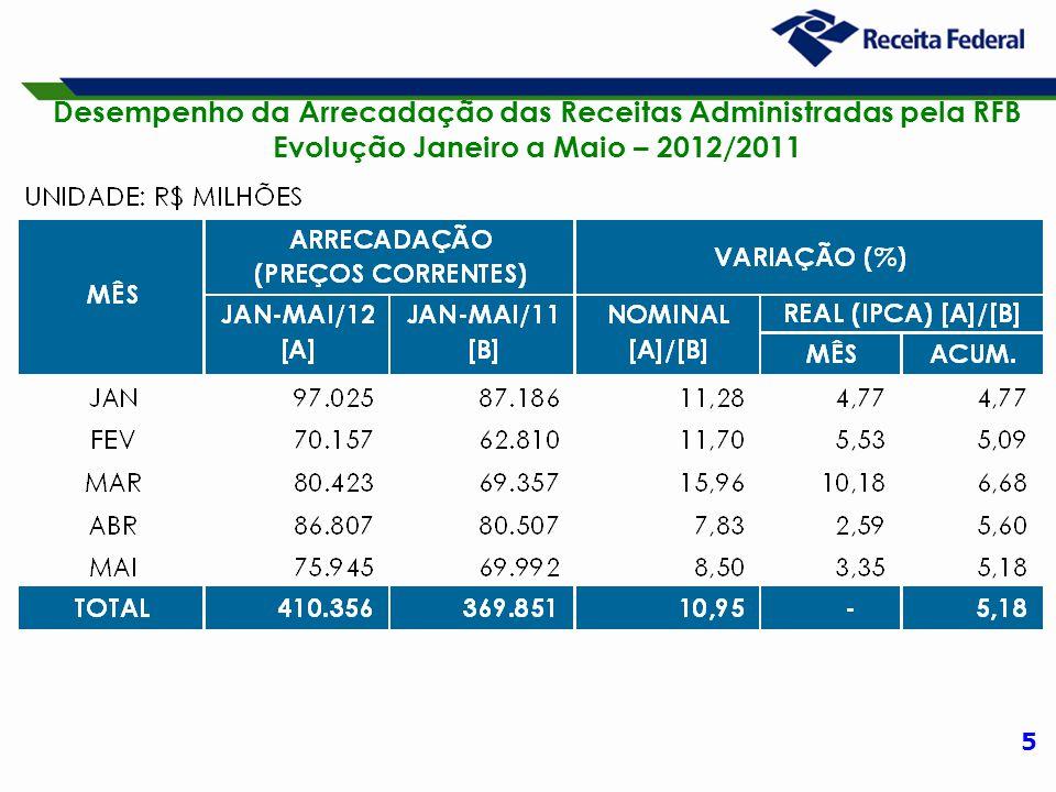 5 Desempenho da Arrecadação das Receitas Administradas pela RFB Evolução Janeiro a Maio – 2012/2011