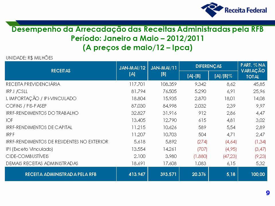9 Desempenho da Arrecadação das Receitas Administradas pela RFB Período: Janeiro a Maio – 2012/2011 (A preços de maio/12 – Ipca)