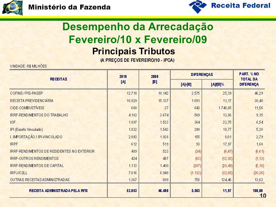 Ministério da Fazenda Receita Federal 10 Desempenho da Arrecadação Fevereiro/10 x Fevereiro/09 Principais Tributos