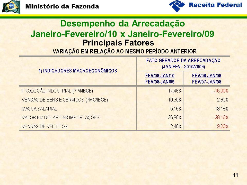 Ministério da Fazenda Receita Federal 11 Desempenho da Arrecadação Janeiro-Fevereiro/10 x Janeiro-Fevereiro/09 Principais Fatores