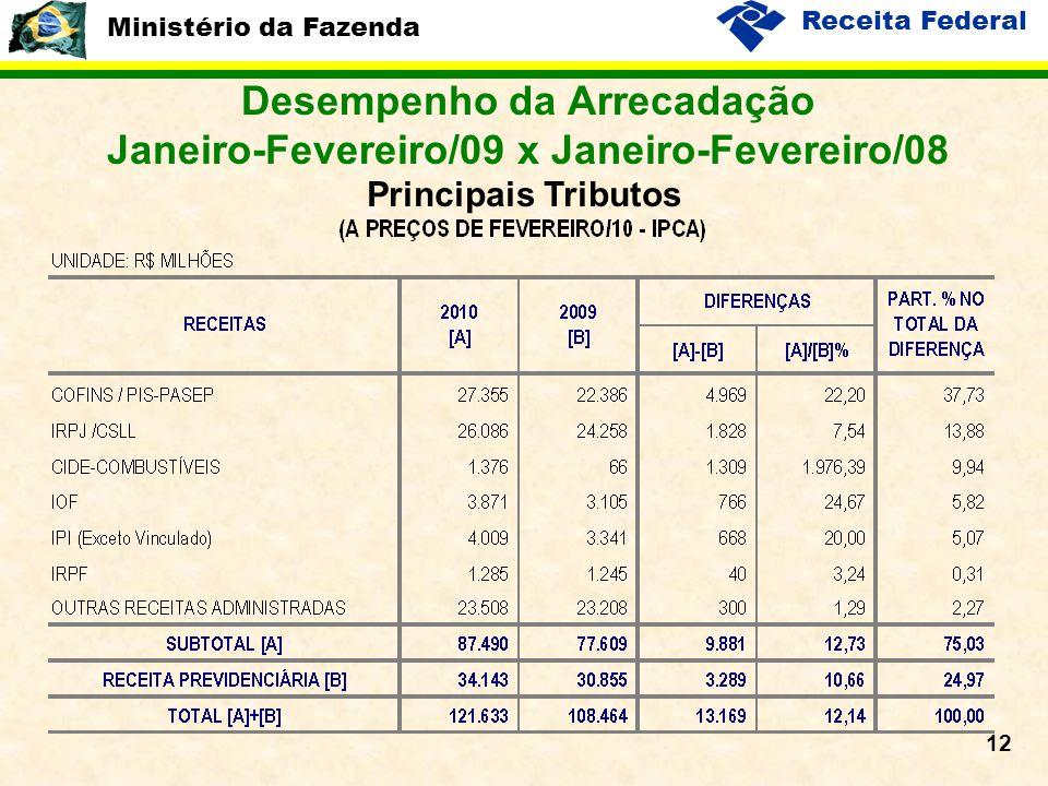 Ministério da Fazenda Receita Federal 12 Desempenho da Arrecadação Janeiro-Fevereiro/09 x Janeiro-Fevereiro/08 Principais Tributos