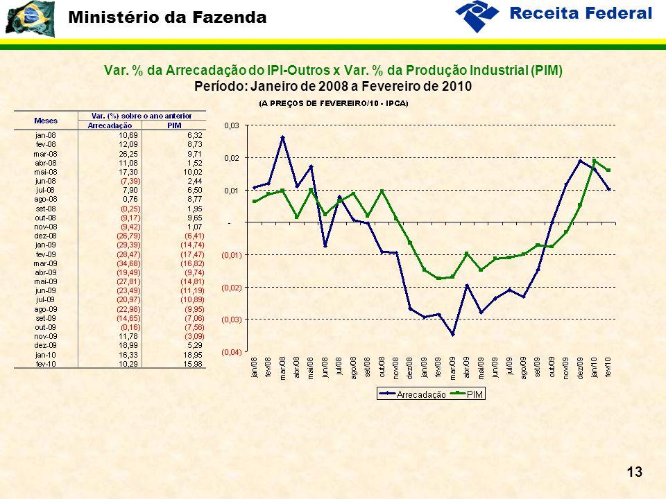 Ministério da Fazenda Receita Federal 13 Var. % da Arrecadação do IPI-Outros x Var. % da Produção Industrial (PIM) Período: Janeiro de 2008 a Fevereir