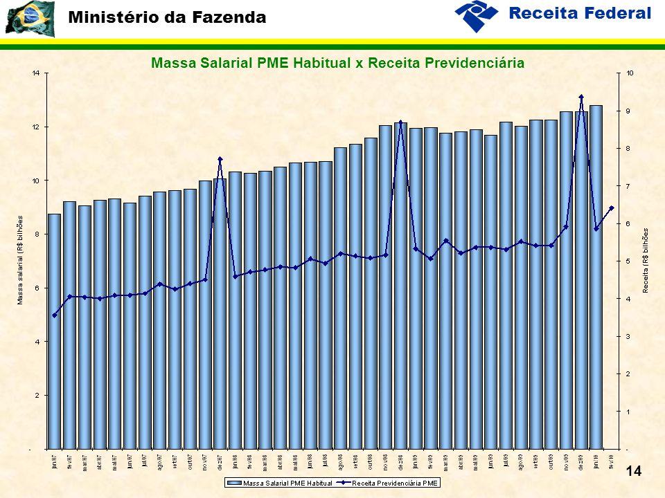 Ministério da Fazenda Receita Federal 14 Massa Salarial PME Habitual x Receita Previdenciária