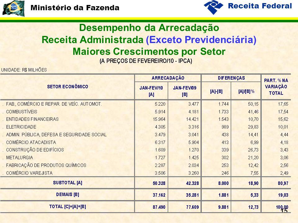 Ministério da Fazenda Receita Federal 15 Desempenho da Arrecadação Receita Administrada (Exceto Previdenciária) Maiores Crescimentos por Setor