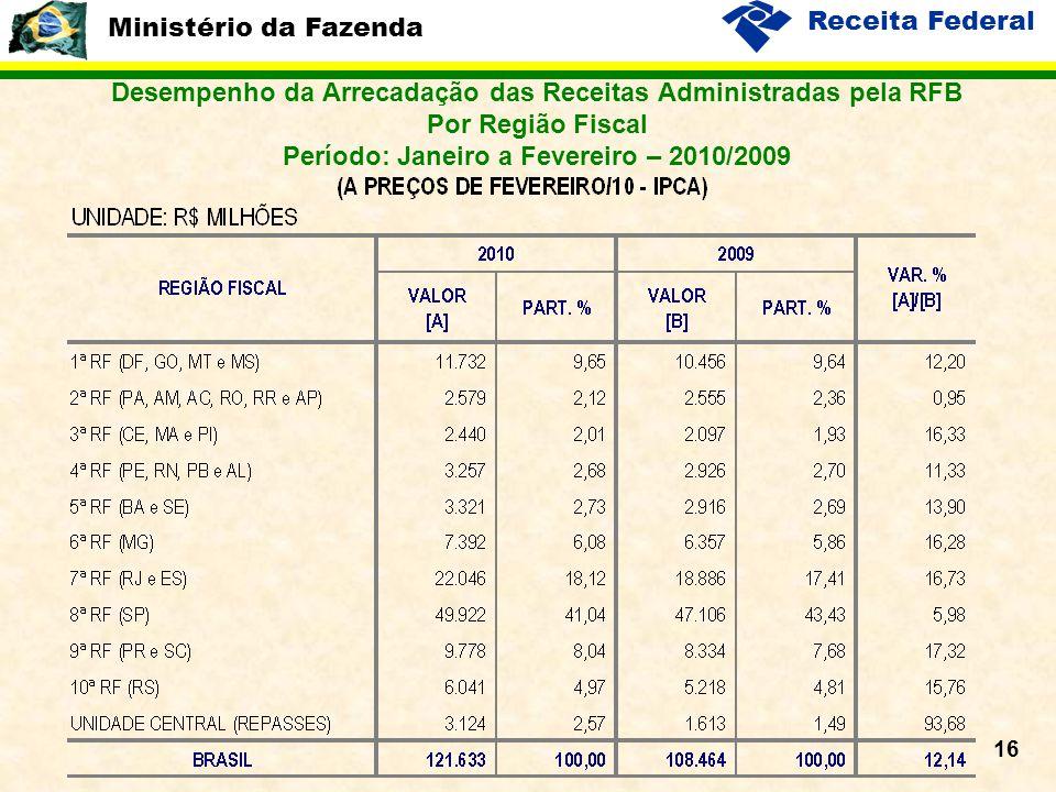 Ministério da Fazenda Receita Federal 16 Desempenho da Arrecadação das Receitas Administradas pela RFB Por Região Fiscal Período: Janeiro a Fevereiro