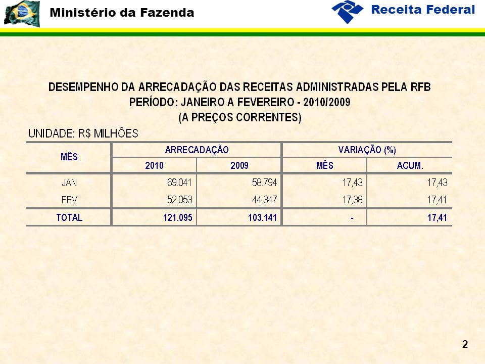 Ministério da Fazenda Receita Federal 13 Var.% da Arrecadação do IPI-Outros x Var.