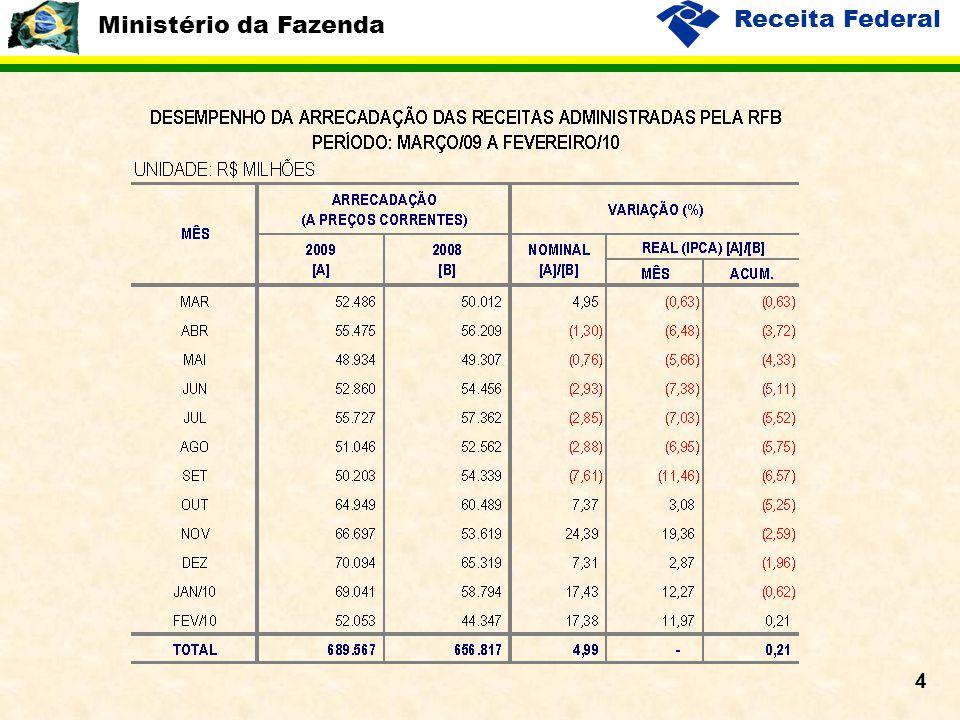 Ministério da Fazenda Receita Federal 5 Evolução da Arrecadação das Receitas Administradas pela RFB Período: Janeiro de 2008 a Fevereiro de 2010 Variação Mensal