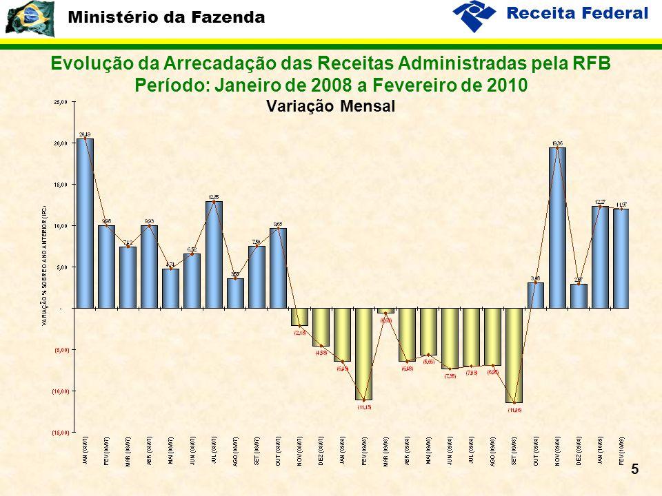 Ministério da Fazenda Receita Federal 5 Evolução da Arrecadação das Receitas Administradas pela RFB Período: Janeiro de 2008 a Fevereiro de 2010 Varia