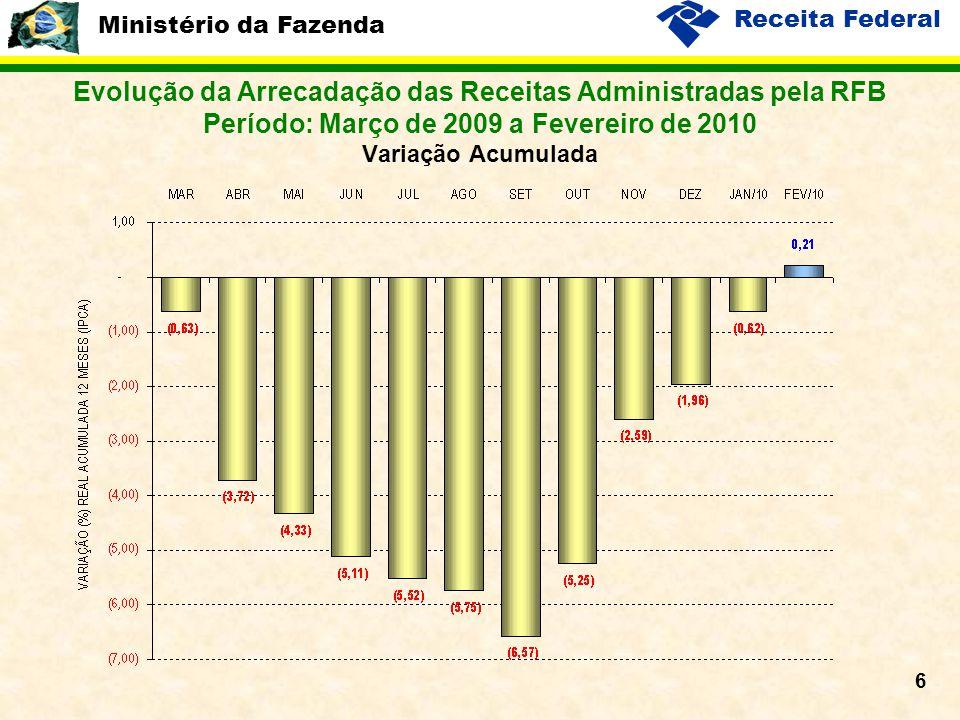 Ministério da Fazenda Receita Federal 6 Evolução da Arrecadação das Receitas Administradas pela RFB Período: Março de 2009 a Fevereiro de 2010 Variaçã