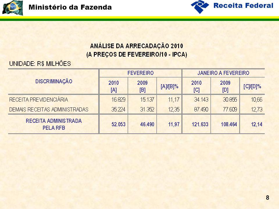 Ministério da Fazenda Receita Federal 8
