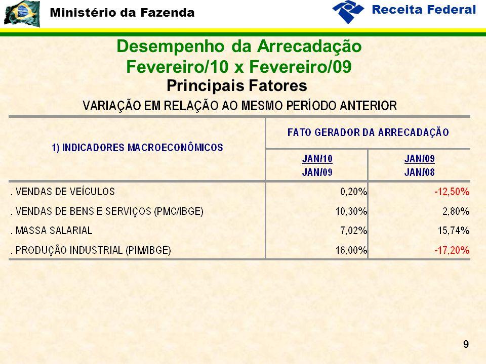 Ministério da Fazenda Receita Federal 9 Desempenho da Arrecadação Fevereiro/10 x Fevereiro/09 Principais Fatores
