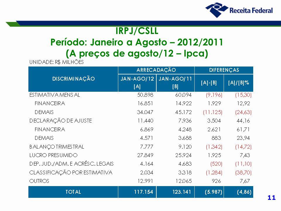 11 IRPJ/CSLL Período: Janeiro a Agosto – 2012/2011 (A preços de agosto/12 – Ipca)