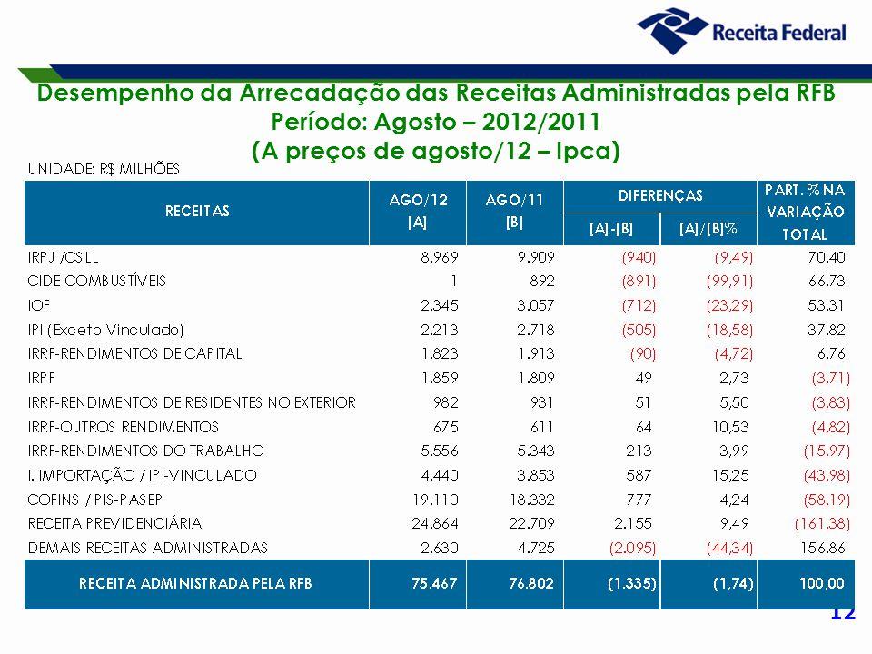 12 Desempenho da Arrecadação das Receitas Administradas pela RFB Período: Agosto – 2012/2011 (A preços de agosto/12 – Ipca)
