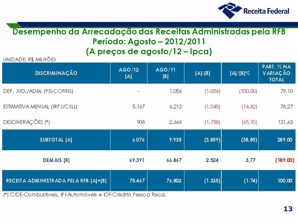 13 Desempenho da Arrecadação das Receitas Administradas pela RFB Período: Agosto – 2012/2011 (A preços de agosto/12 – Ipca)