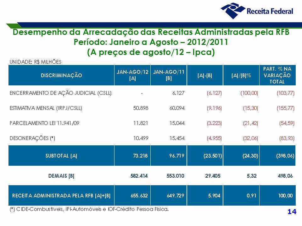 14 Desempenho da Arrecadação das Receitas Administradas pela RFB Período: Janeiro a Agosto – 2012/2011 (A preços de agosto/12 – Ipca)
