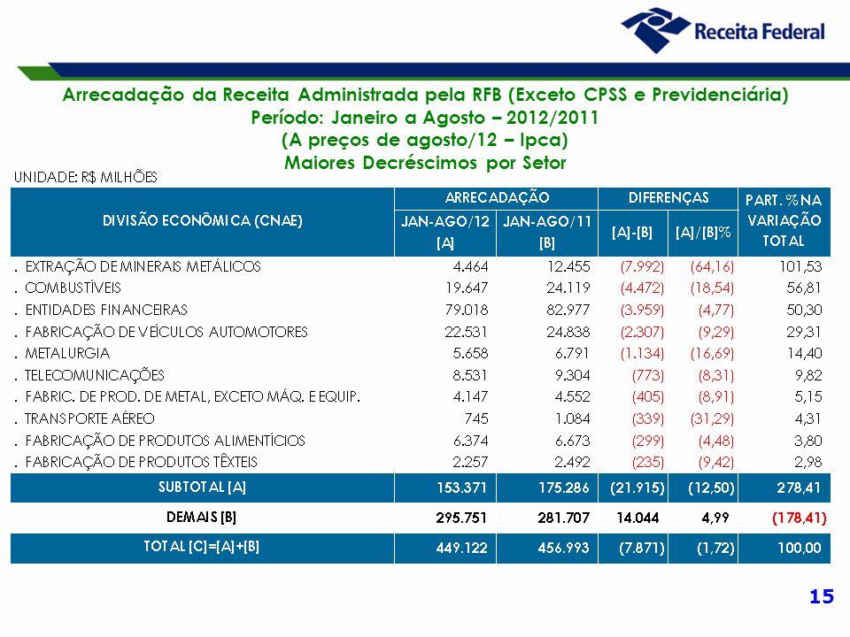 15 Arrecadação da Receita Administrada pela RFB (Exceto CPSS e Previdenciária) Período: Janeiro a Agosto – 2012/2011 (A preços de agosto/12 – Ipca) Maiores Decréscimos por Setor
