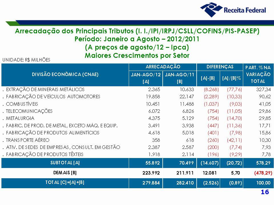 16 Arrecadação dos Principais Tributos (I. I./IPI/IRPJ/CSLL/COFINS/PIS-PASEP) Período: Janeiro a Agosto – 2012/2011 (A preços de agosto/12 – Ipca) Mai