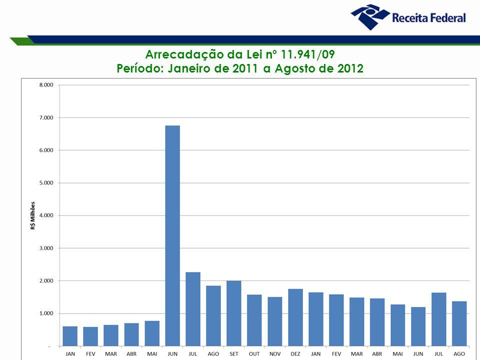 18 Arrecadação da Lei nº 11.941/09 Período: Janeiro de 2011 a Agosto de 2012 (A preços Correntes)