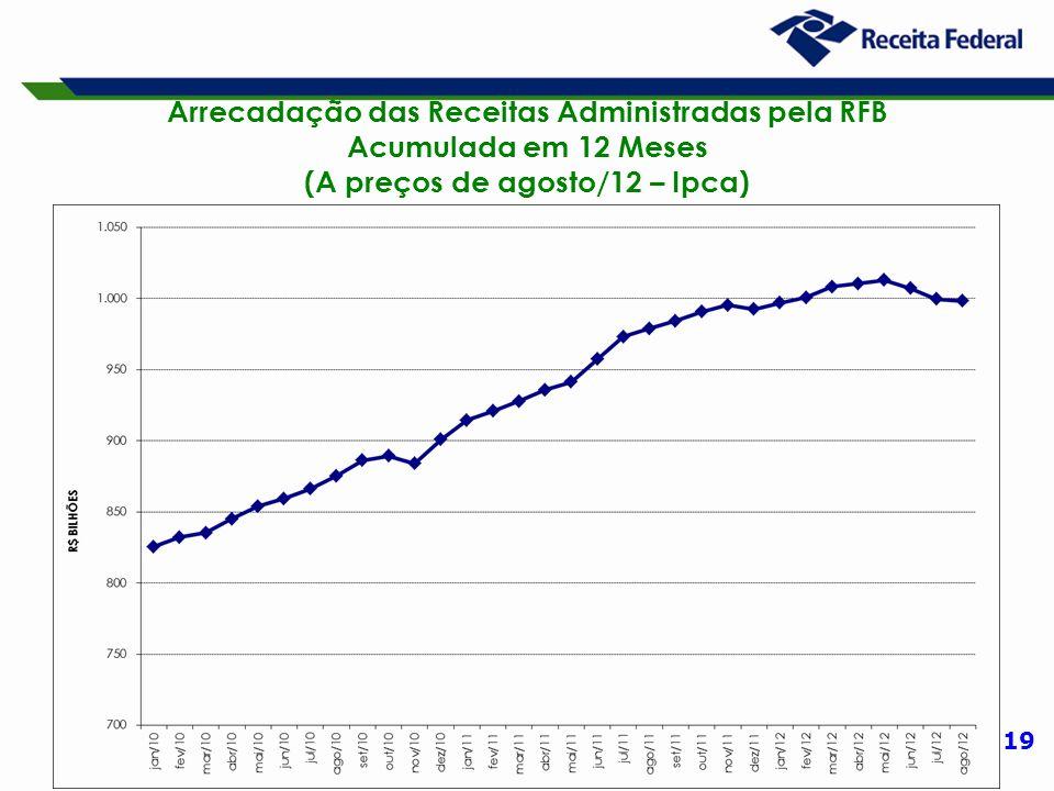 19 Arrecadação das Receitas Administradas pela RFB Acumulada em 12 Meses (A preços de agosto/12 – Ipca)