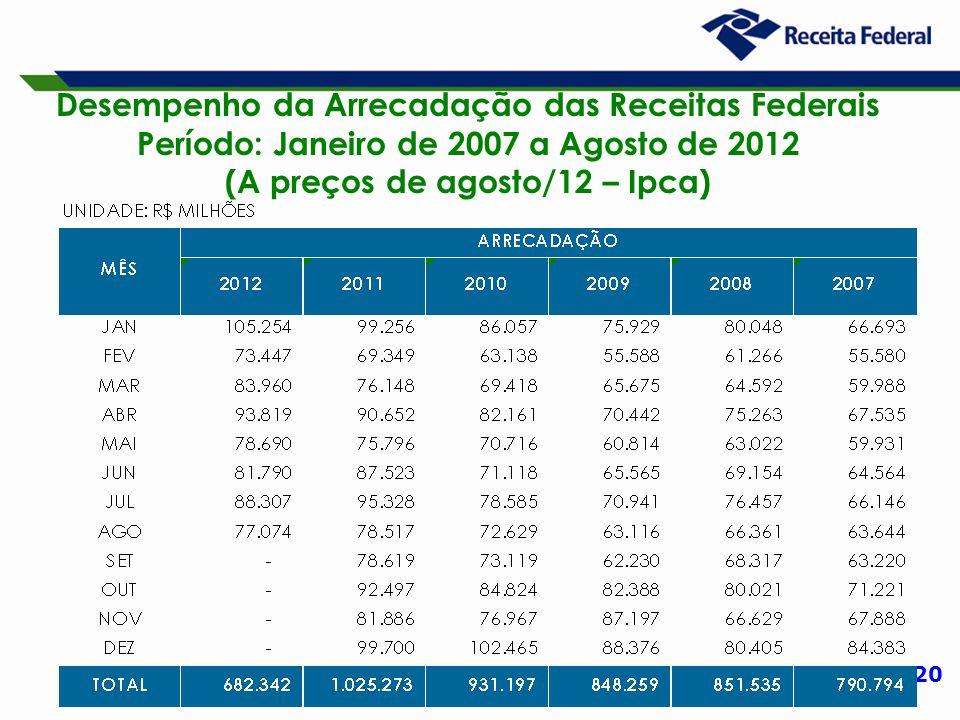 20 Desempenho da Arrecadação das Receitas Federais Período: Janeiro de 2007 a Agosto de 2012 (A preços de agosto/12 – Ipca)