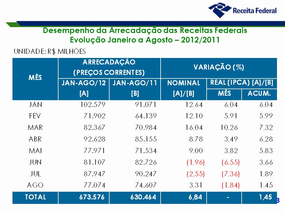 3 Desempenho da Arrecadação das Receitas Federais Evolução Janeiro a Agosto – 2012/2011