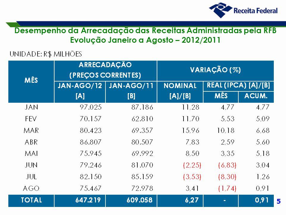 5 Desempenho da Arrecadação das Receitas Administradas pela RFB Evolução Janeiro a Agosto – 2012/2011