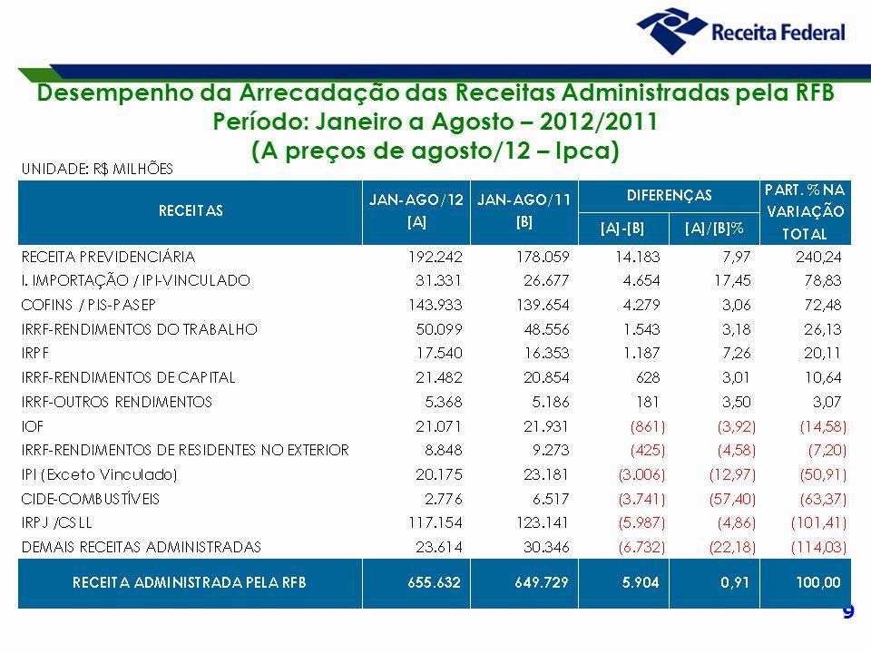 9 Desempenho da Arrecadação das Receitas Administradas pela RFB Período: Janeiro a Agosto – 2012/2011 (A preços de agosto/12 – Ipca)