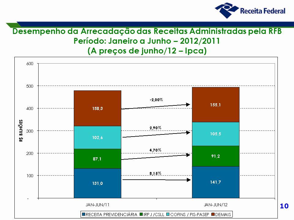 10 Desempenho da Arrecadação das Receitas Administradas pela RFB Período: Janeiro a Junho – 2012/2011 (A preços de junho/12 – Ipca)