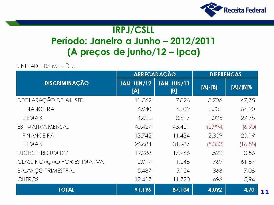 11 IRPJ/CSLL Período: Janeiro a Junho – 2012/2011 (A preços de junho/12 – Ipca)