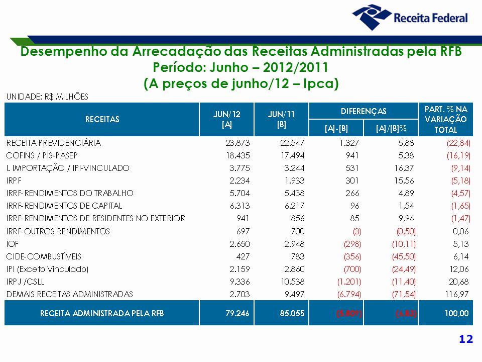 12 Desempenho da Arrecadação das Receitas Administradas pela RFB Período: Junho – 2012/2011 (A preços de junho/12 – Ipca)