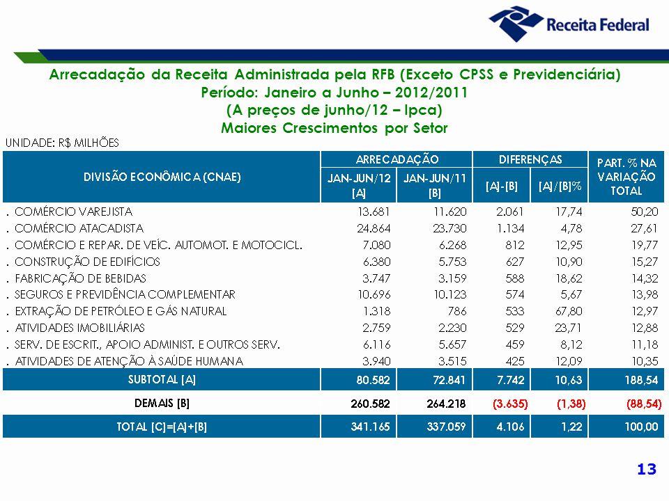 13 Arrecadação da Receita Administrada pela RFB (Exceto CPSS e Previdenciária) Período: Janeiro a Junho – 2012/2011 (A preços de junho/12 – Ipca) Maiores Crescimentos por Setor