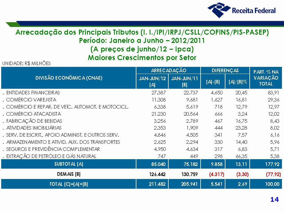 14 Arrecadação dos Principais Tributos (I. I./IPI/IRPJ/CSLL/COFINS/PIS-PASEP) Período: Janeiro a Junho – 2012/2011 (A preços de junho/12 – Ipca) Maior