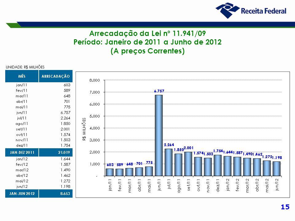 15 Arrecadação da Lei nº 11.941/09 Período: Janeiro de 2011 a Junho de 2012 (A preços Correntes)