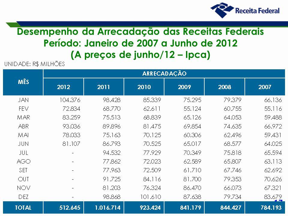 17 Desempenho da Arrecadação das Receitas Federais Período: Janeiro de 2007 a Junho de 2012 (A preços de junho/12 – Ipca)