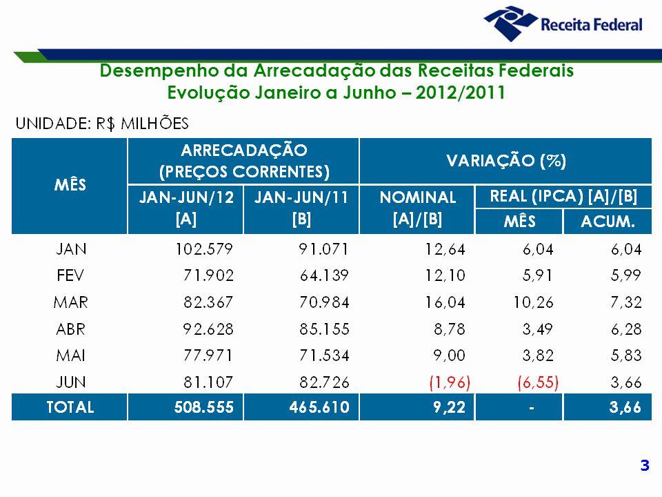 3 Desempenho da Arrecadação das Receitas Federais Evolução Janeiro a Junho – 2012/2011