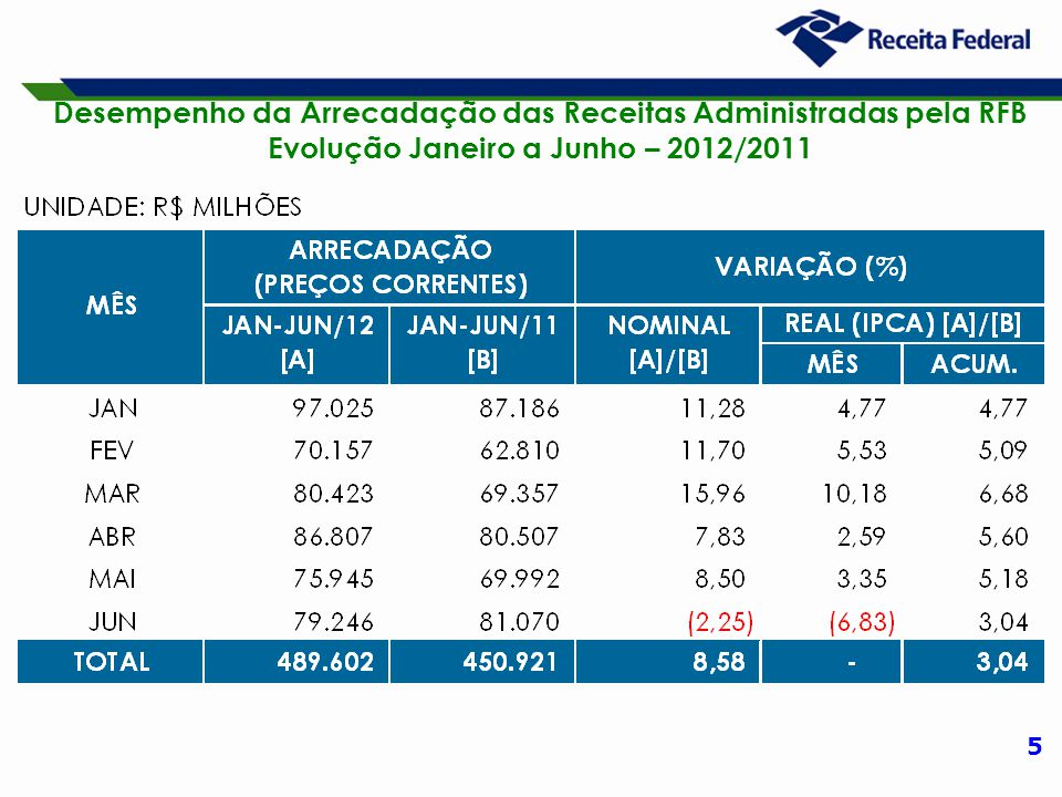 5 Desempenho da Arrecadação das Receitas Administradas pela RFB Evolução Janeiro a Junho – 2012/2011
