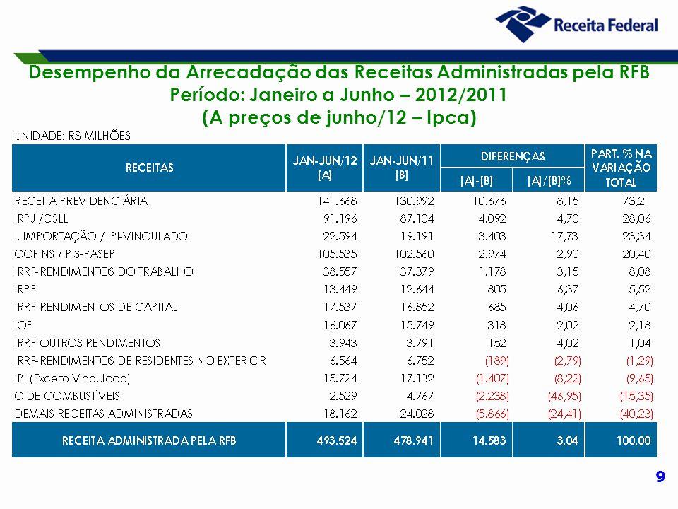 9 Desempenho da Arrecadação das Receitas Administradas pela RFB Período: Janeiro a Junho – 2012/2011 (A preços de junho/12 – Ipca)